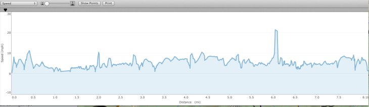 Speed Graph of our ride-starting to even out a bit